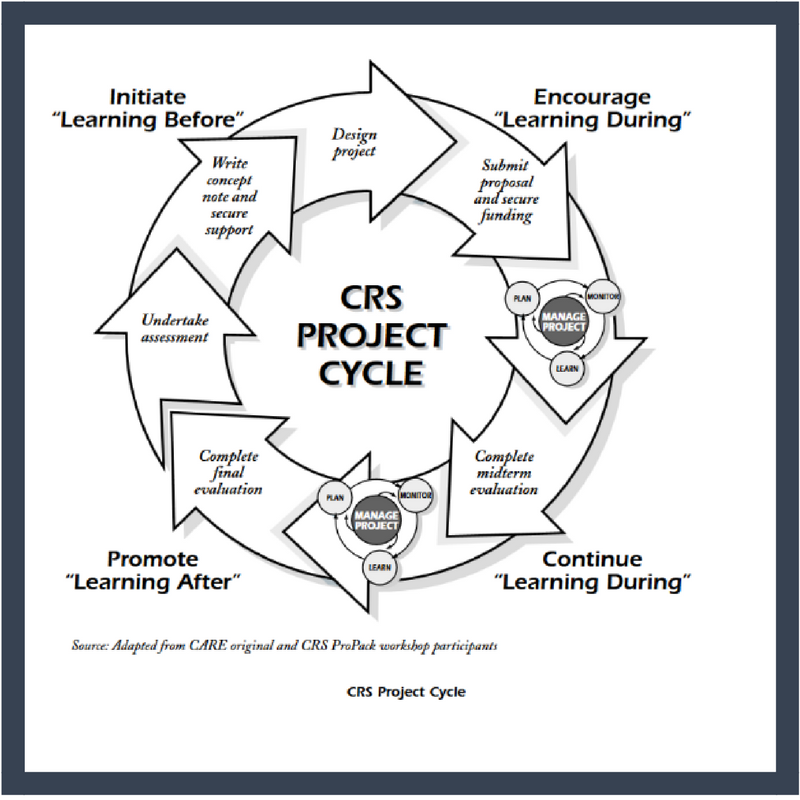 Project Cycle graphic linked to Catholic Relief Services PDF ProPack