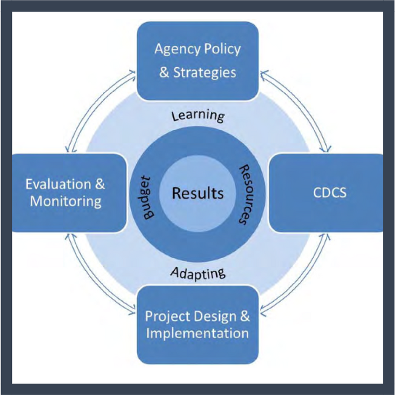 Project Cycle graphic for USAID's program cycle Overview PDF